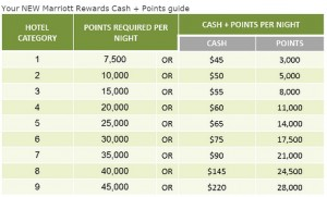 how to buy marriott points