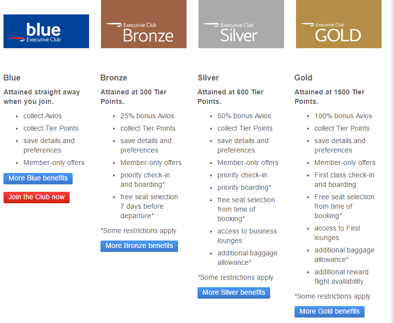 Earn British Airways Silver Status For ~ £285 00!!! (With A
