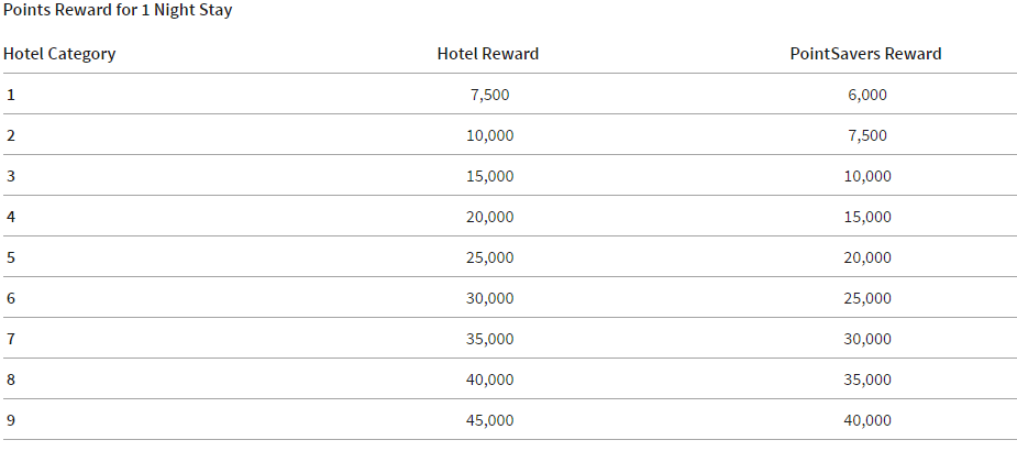 How To Get Top Level Platinum Status With Spg And Marriott For Just 18 000 Starpoints Or 163 250