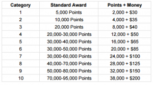 hilton-points-and-money-award-chart