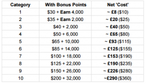 hilton-points-and-miles-award-chart-with-bonus-points-2