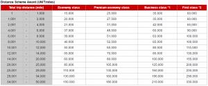 jal-emirates-award-chart