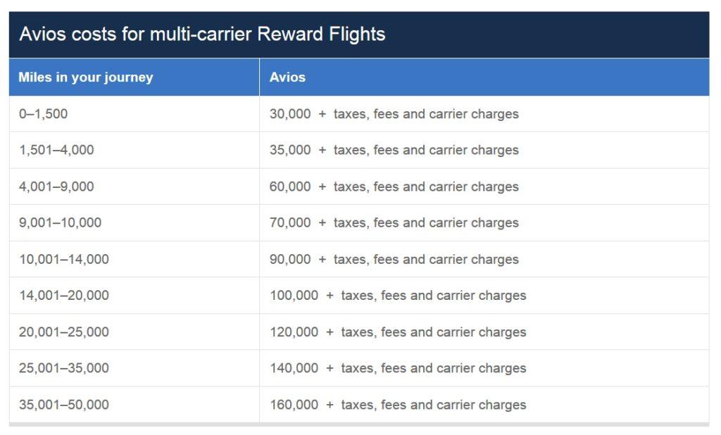ba-multi-carrier-reward