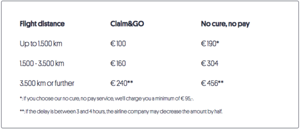 Claimingo - A Hassle Free Way to Claim EU261 Delay / Cancellation Compensation