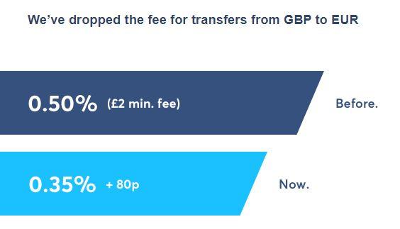 transferwise bonus